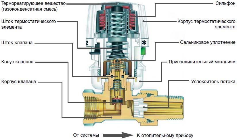 термоголовка схема устройство внутри