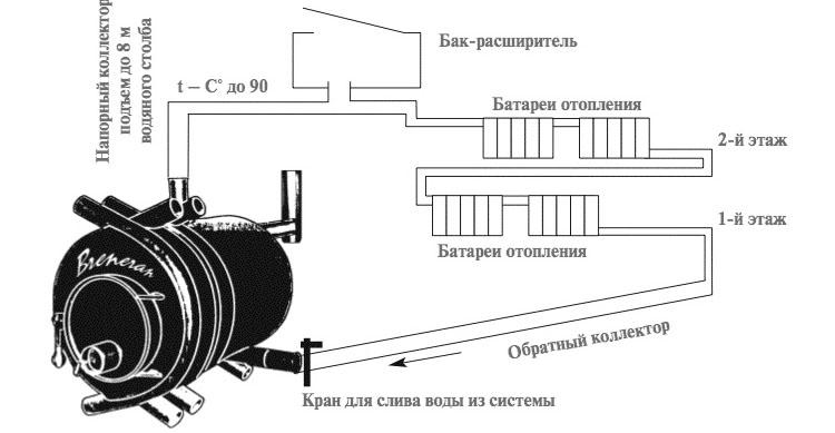 Схема использования печи Бренеран