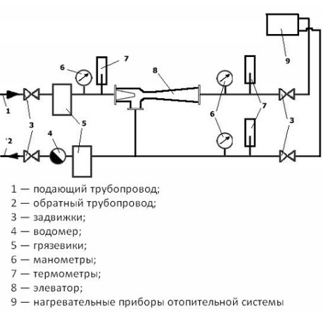 Схема устройства элеваторного узла ля отопления
