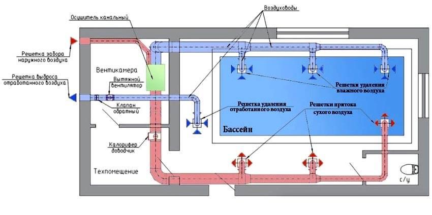 Для бассейна оптимальным выбором станет приточно-вытяжная система, которая должна функционировать отдельно от общей системы вентиляции дома. Для устранения излишней влажности в системе необходимо установить осушитель