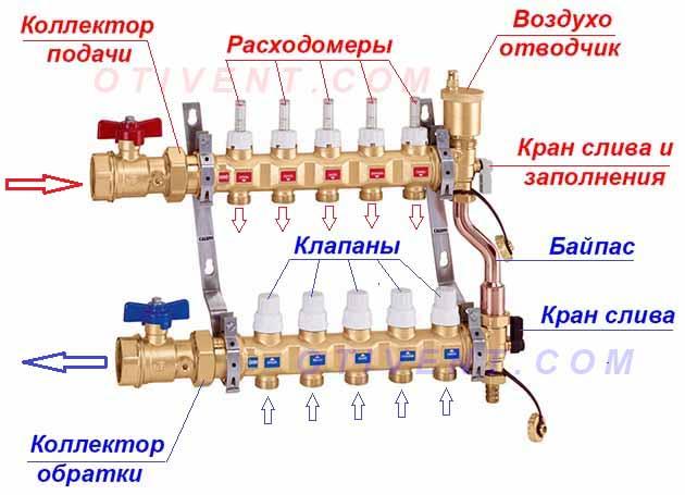 Состав распределительного узла - схема