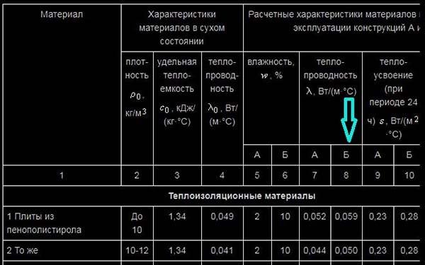 Таблица теплопроводности материалов из СНиП
