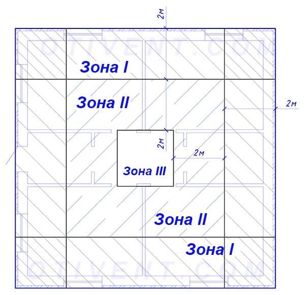 Как поделить площадь пола на зоны
