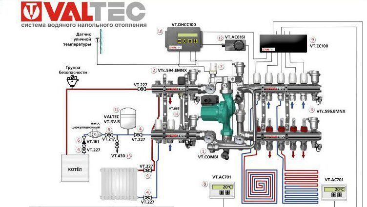 Готовый комплект для устройства напольного отопления Valtec