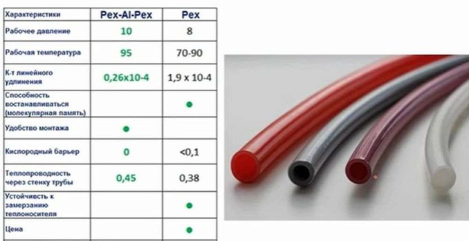 Эенты теплого водяного пола: выбираем тип трубы