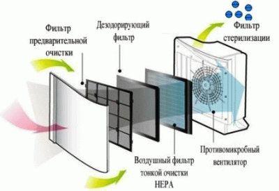 Состав очистителя воздуха