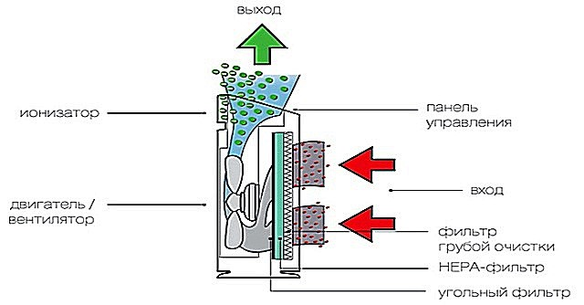 Схема устройства самодельного очистителя