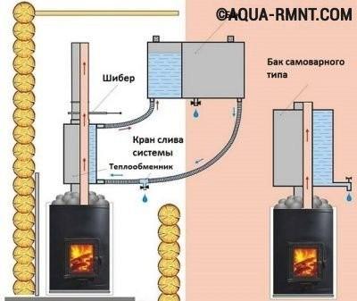 Схема водяного бака на дымоходе