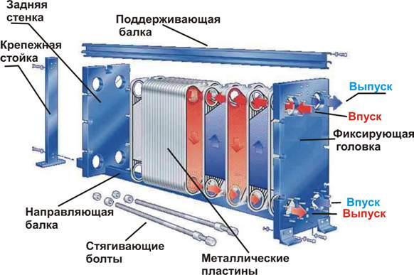 пластиничный теплообменник