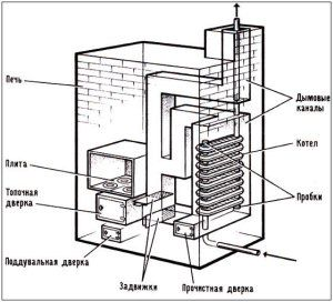 Теплообменник для системы отопления своими руками