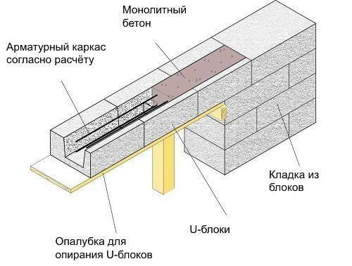 Кладка из газобетонных блоков