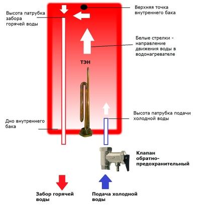 Схема работы накопительного водонагревателя