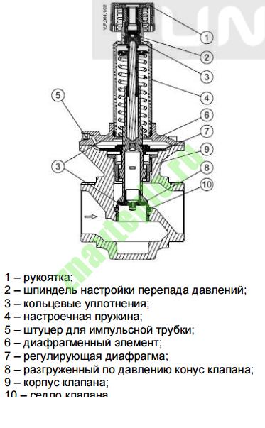 Автоматический балансировочный клапан для системы отопления: устройство