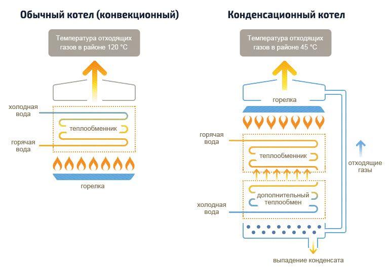 Конвекционный и конденсационный газовые котлы