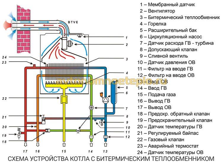 схема устройства газового котла с теплообменником битермического типа