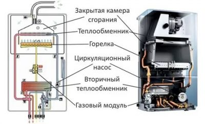 Как устроен теплообменник двухконтурного котла?