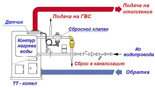 Сбросное устройство с двухконтурным котлом