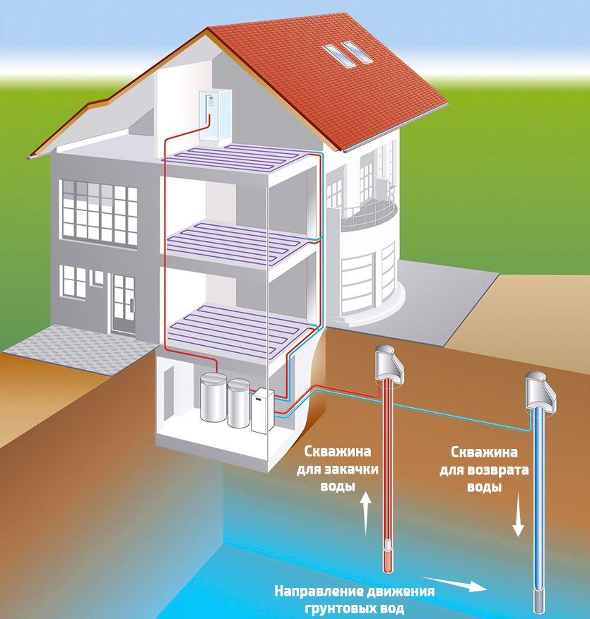 Геотермальное отопление дома схема