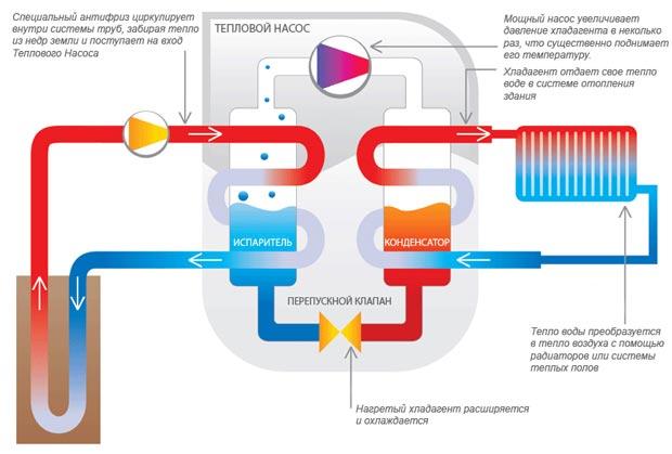 геотермальное отопление отзывы