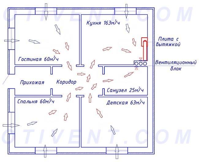Схема движения потоков внутри здания