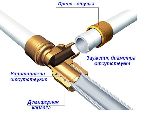 Соединение металлопластика надвижными втулками