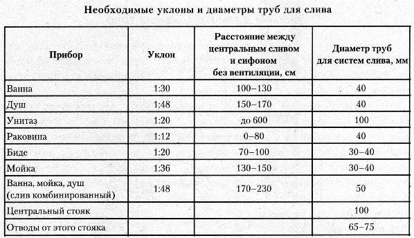 Таблица: необходимые уклоны и диаметры труб для слива