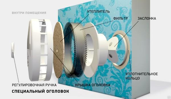 из чего состоит приточный стеновой клапан кив 125
