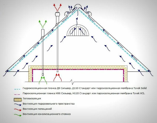 Схема организации вентиляции кровли