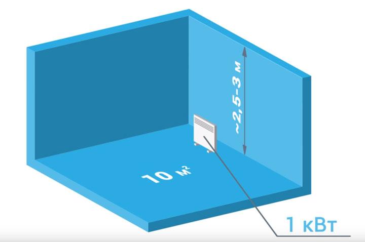 расчет мощности обогревателя по площади помещения