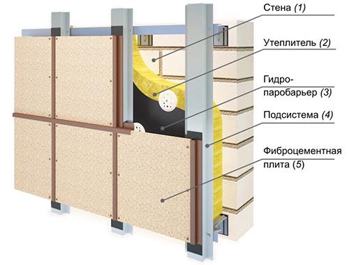 Схема установки плит