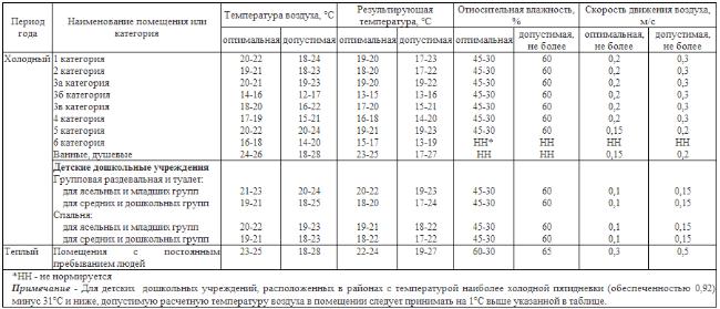 Таблица влажности воздуха